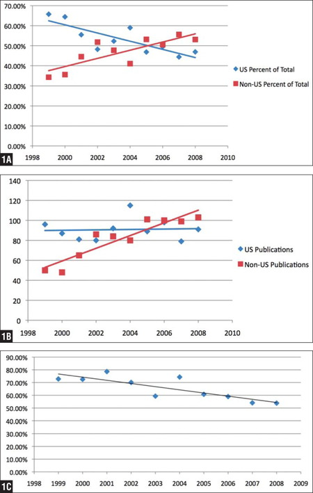 The percentage of annual publications from the United States and non-US institutions (excluding American Association of Hip and Knee Surgeons, Hip Society, and Knee Society meeting proceedings) demonstrating the decreasing trend in percentage of publications from the United States and the conversely increasing percentage of publications from non-US institutions (A). The absolute number of annual publications from US and non-US institutions (excluding American Association of Hip and Knee Surgeons, Hip Society, and Knee Society meeting proceedings) demonstrating the relatively constant number of publications from the United States and the conversely increasing number of publications from non-US institutions (B). The percentage of annual publications from US and non-US institutions, including the American Association of Hip and Knee Surgeons, Hip Society, and Knee Society meeting proceeding publications. The decreasing trend in percentage of publications from the United States is demonstrated (C).