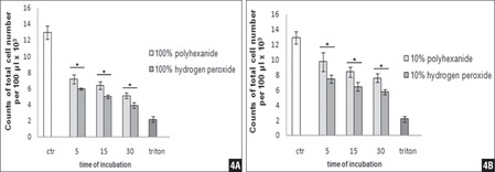 Antiseptic-incubated chondrocytes showed a significant decrease of total cell numbers after 5, 15, and 30 minutes versus negative control (A). In the comparison of both antiseptics (10% and 100%), a significant decrease of total cell numbers was detected after incubation with hydrogen peroxide (B). Non-parametric Wilcoxon matched-pairs test; n=6; mean±standard error of mean. P<.05 was considered significant.