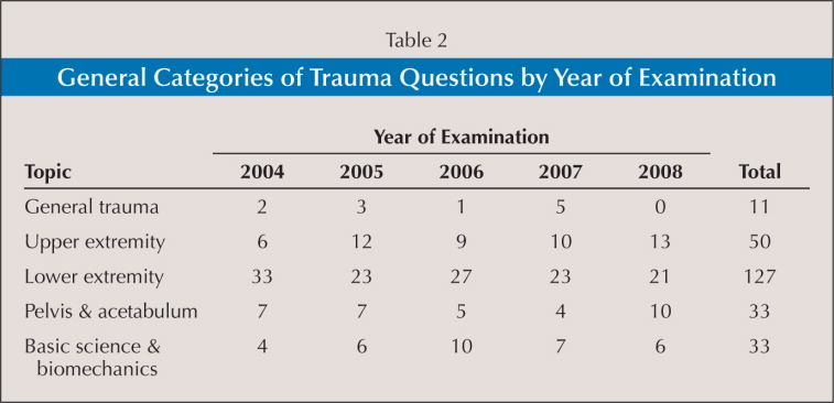 General Categories of Trauma Questions by Year of Examination