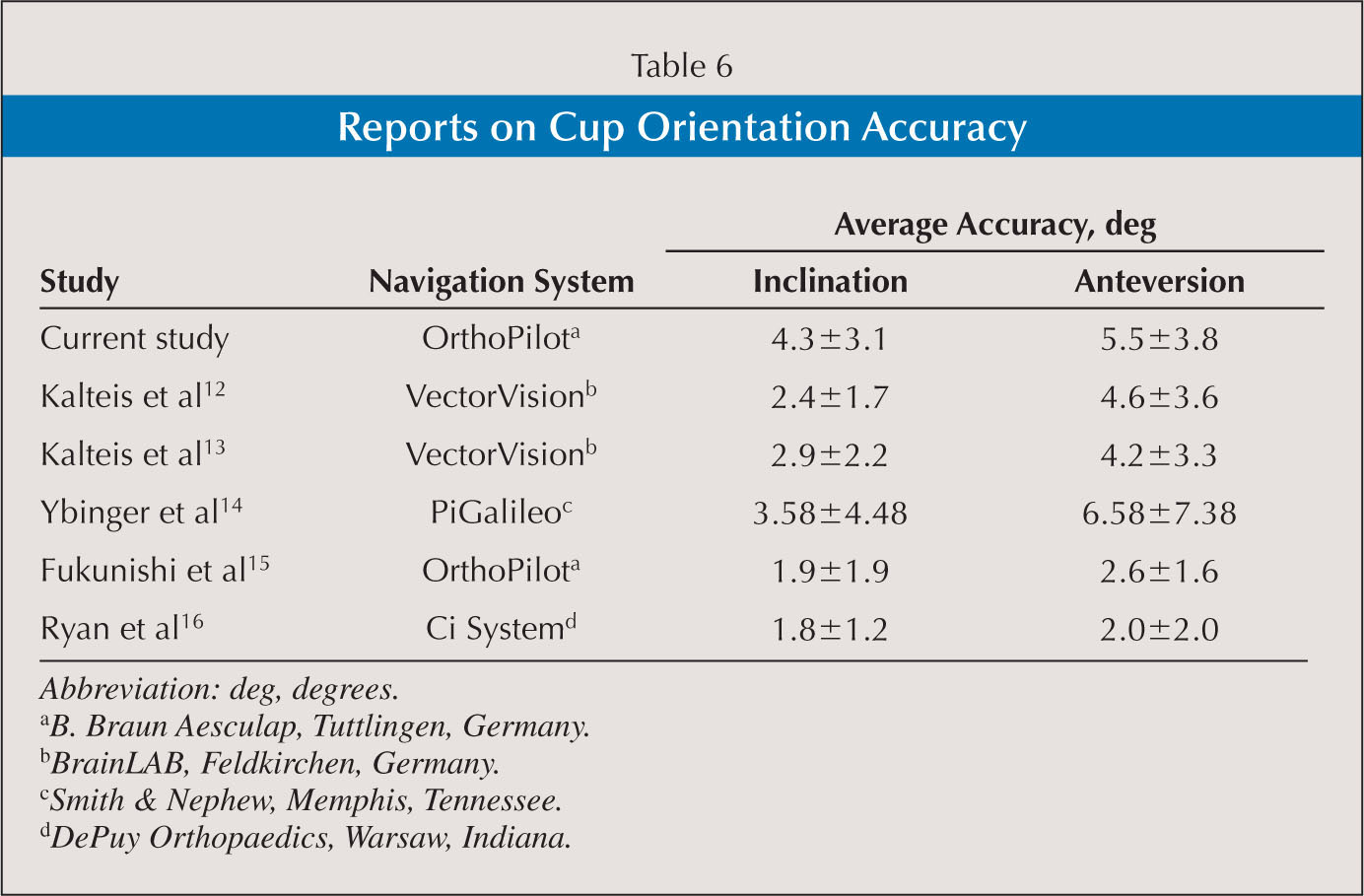 Accuracy of Cup Height and Medialization in THA for Dysplastic Hip