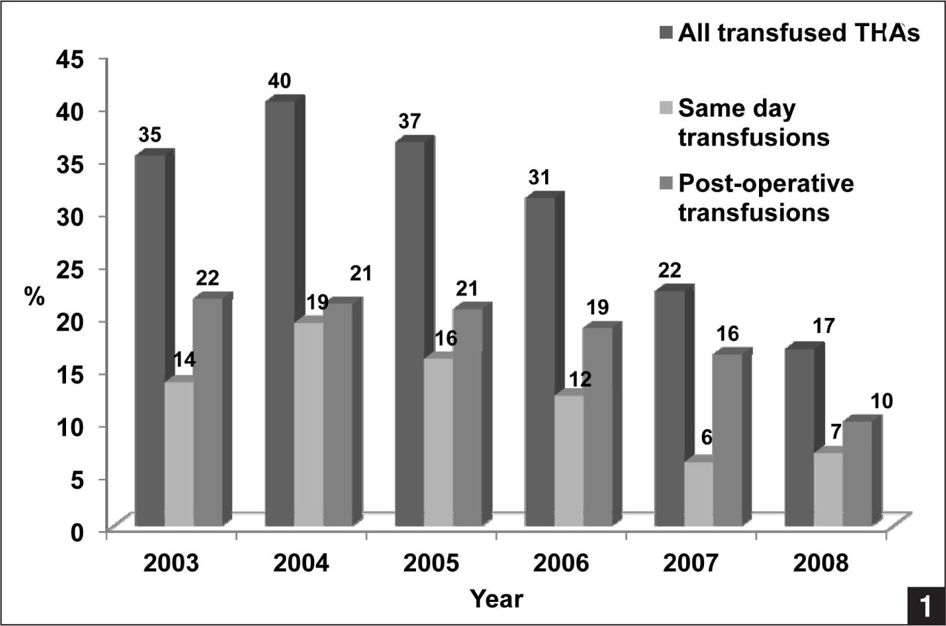 Proportion of transfused total hip arthroplasties (THAs) per year.