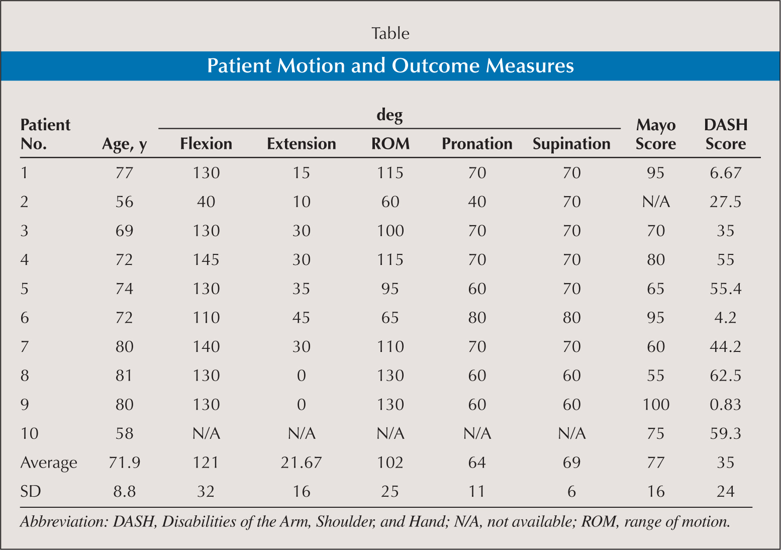 Patient Motion and Outcome Measures