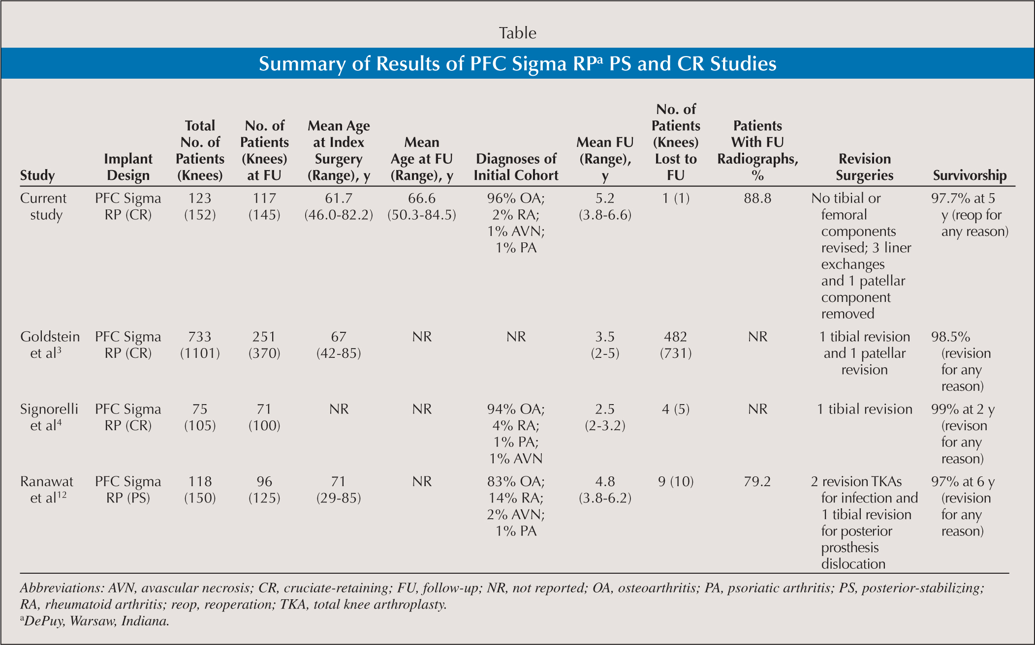 Summary of Results of PFC Sigma RPa PS and CR Studies