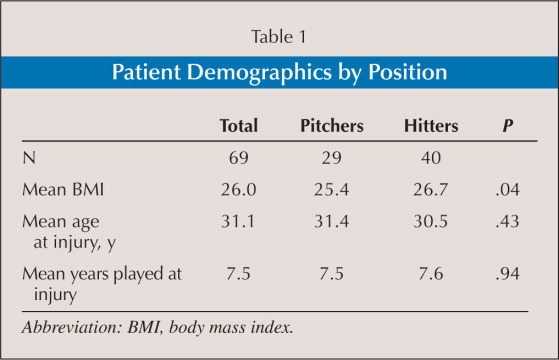 Patient Demographics by Position
