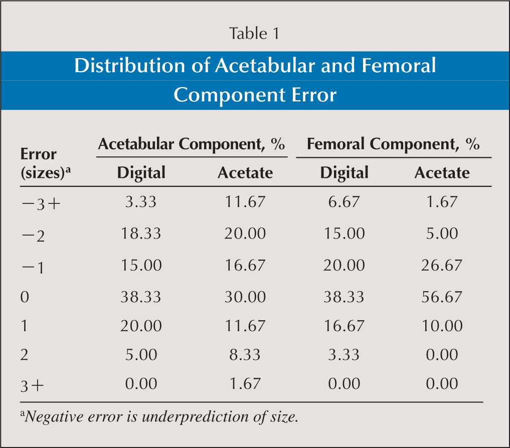 Distribution of Acetabular and Femoral Component Error