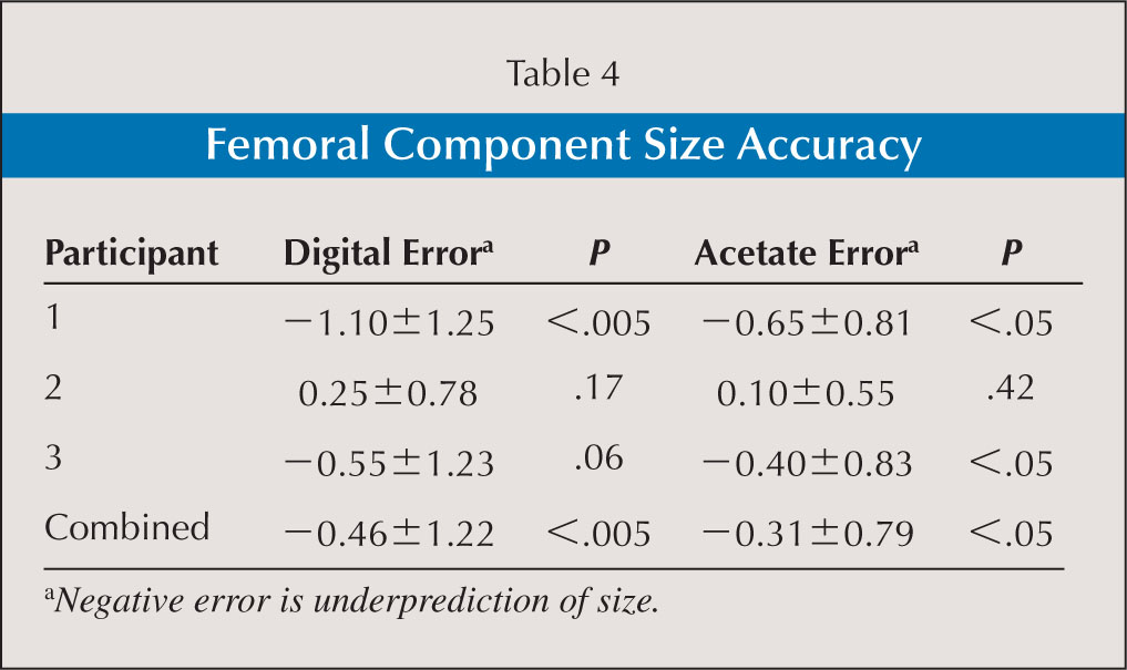 Femoral Component Size Accuracy