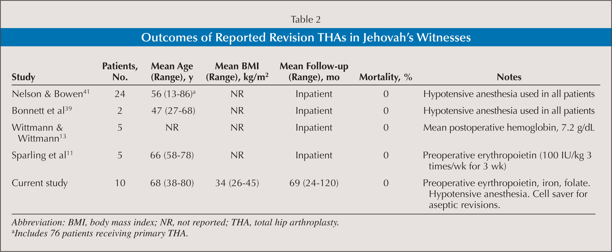 Outcomes of Reported Revision THAs in Jehovah's Witnesses