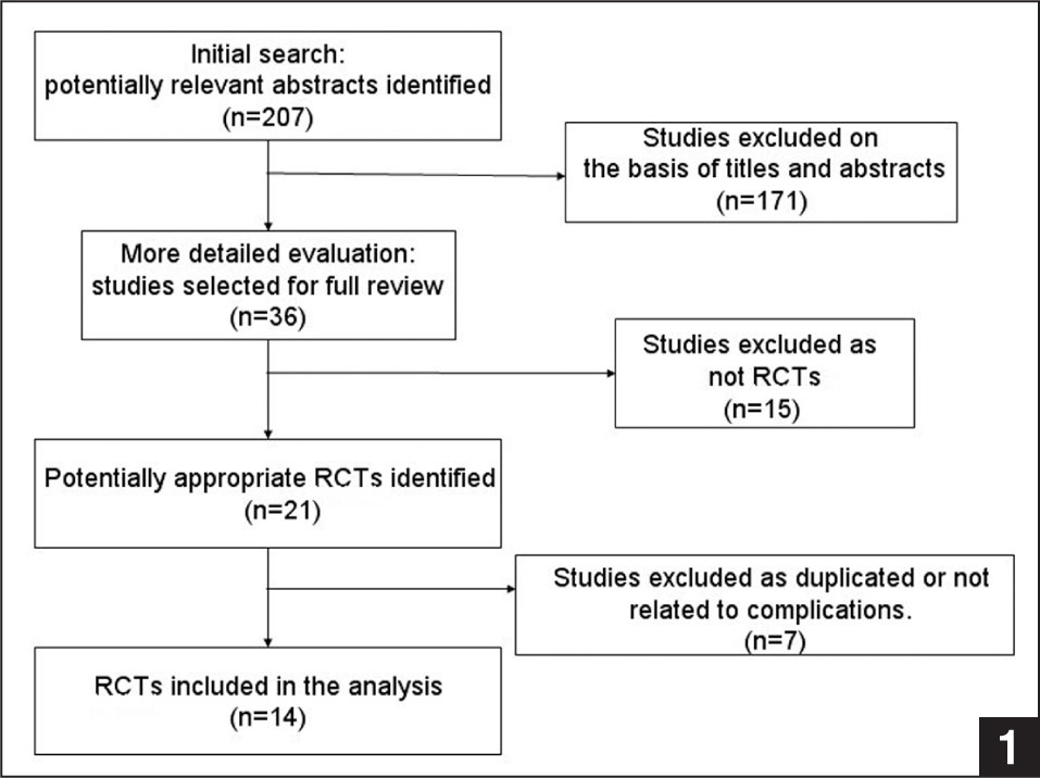 Flow chart summarizing the selection process of randomized, controlled trials (RCTs).