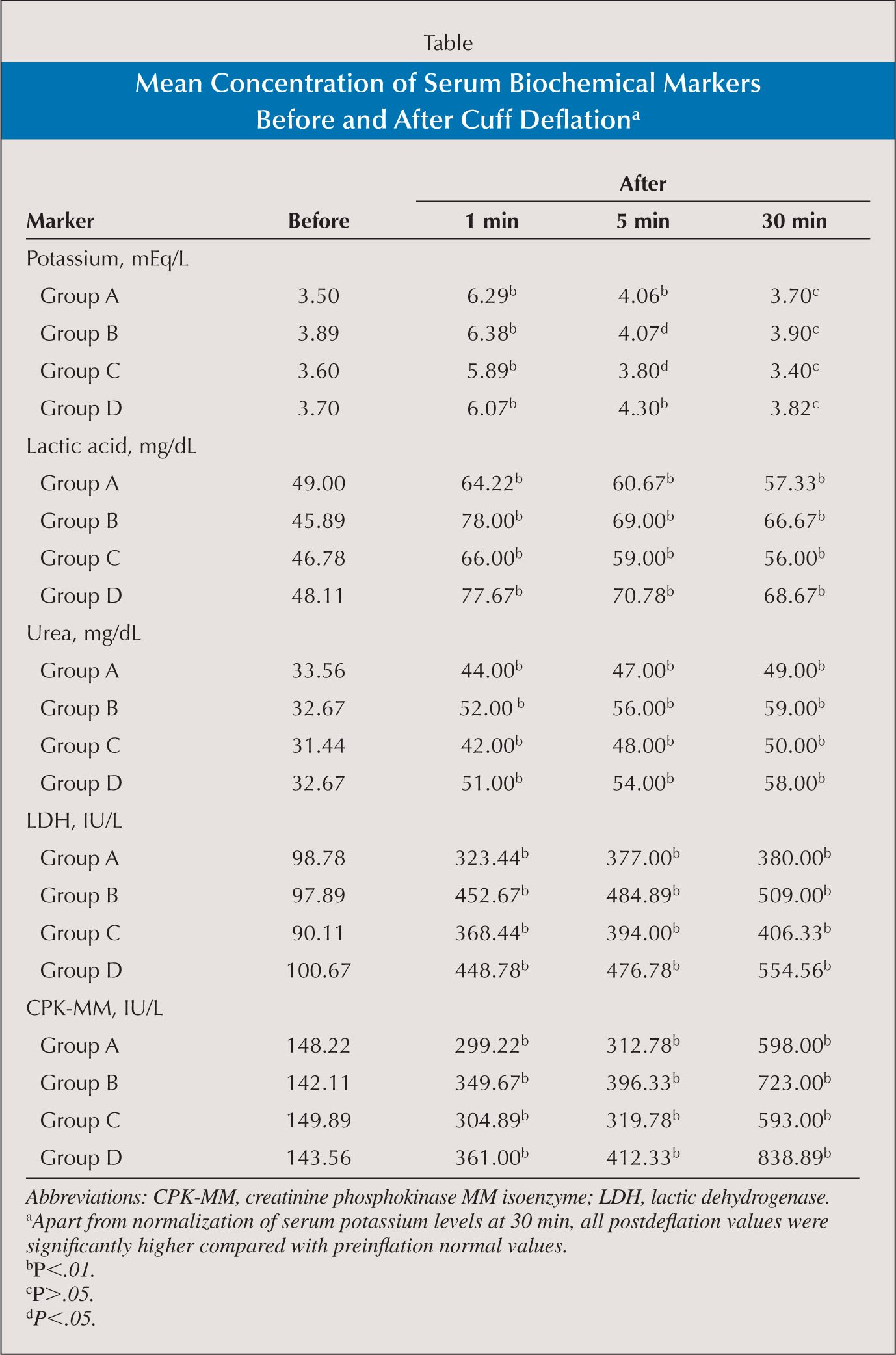 Mean Concentration of Serum Biochemical Markers Before and After Cuff Deflationa