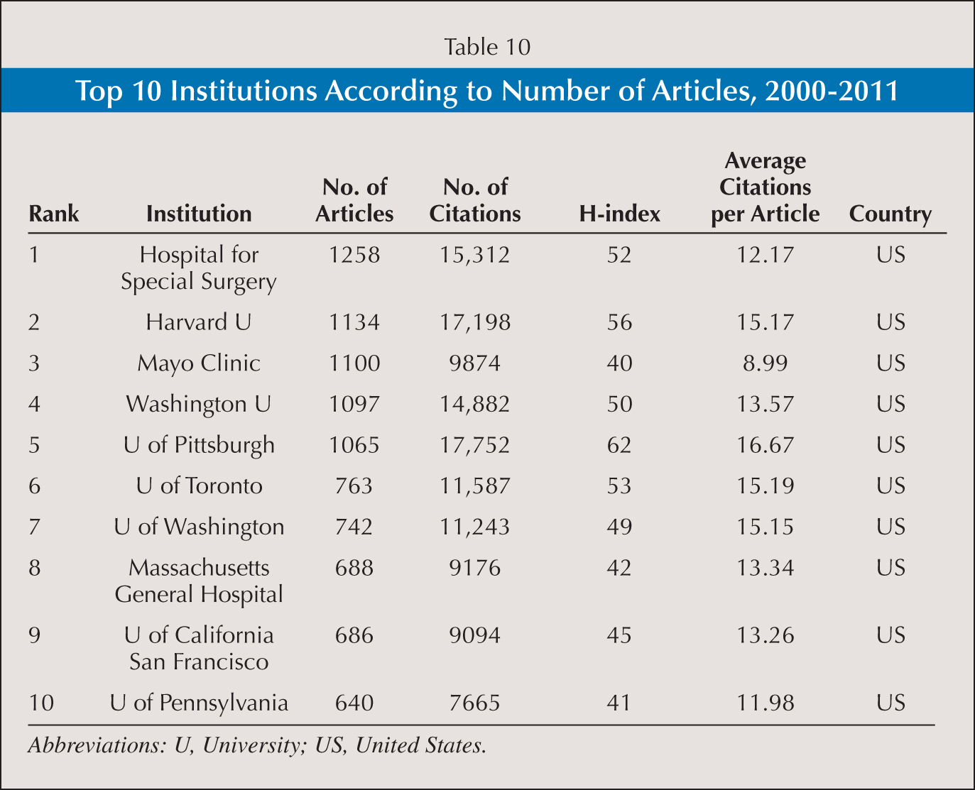 Top 10 Institutions According to Number of Articles, 2000–2011