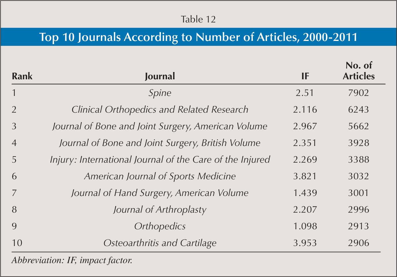Top 10 Journals According to Number of Articles, 2000–2011