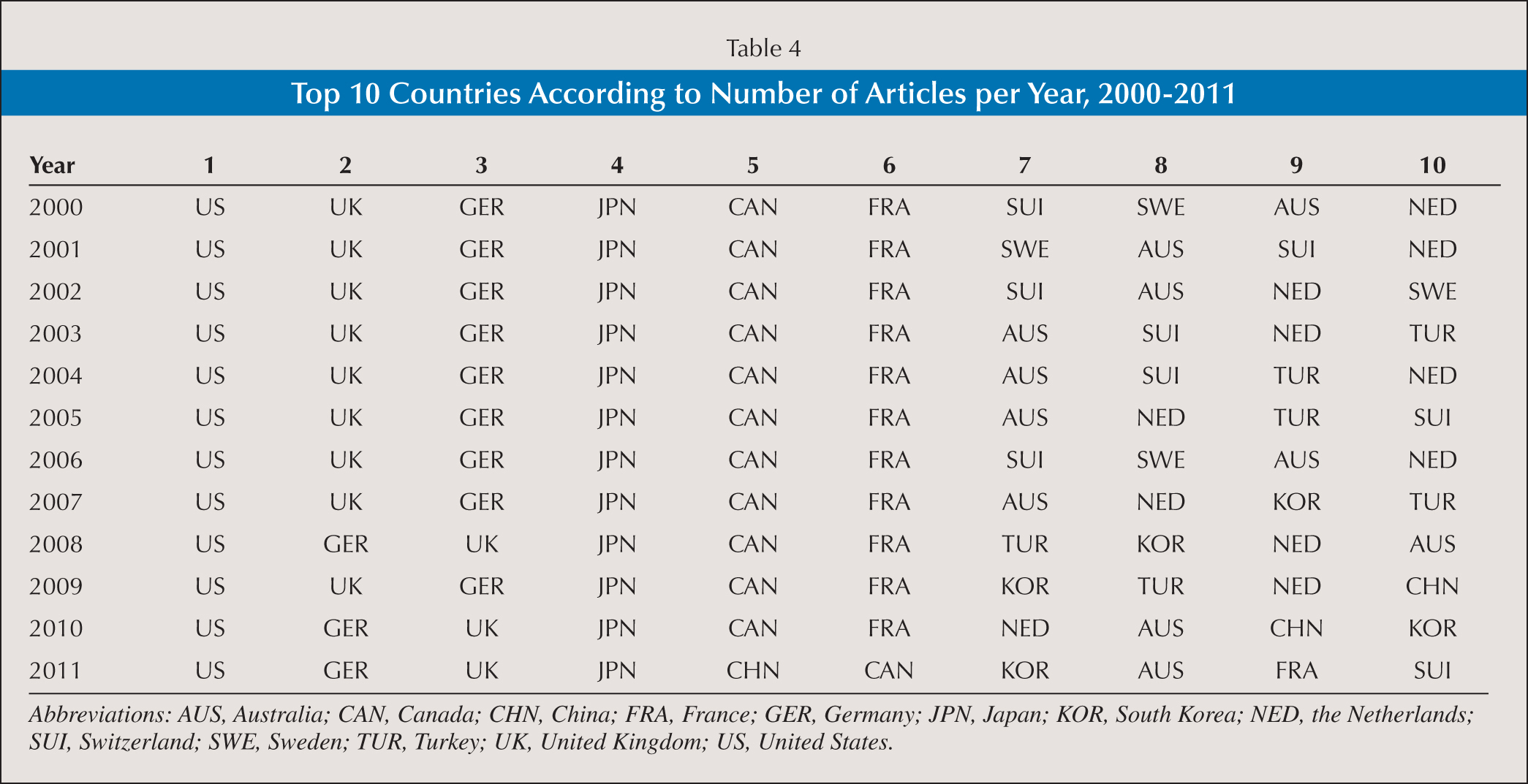 Top 10 Countries According to Number of Articles per Year, 2000–2011