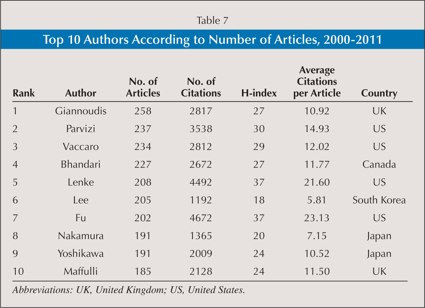 Top 10 Authors According to Number of Articles, 2000–2011