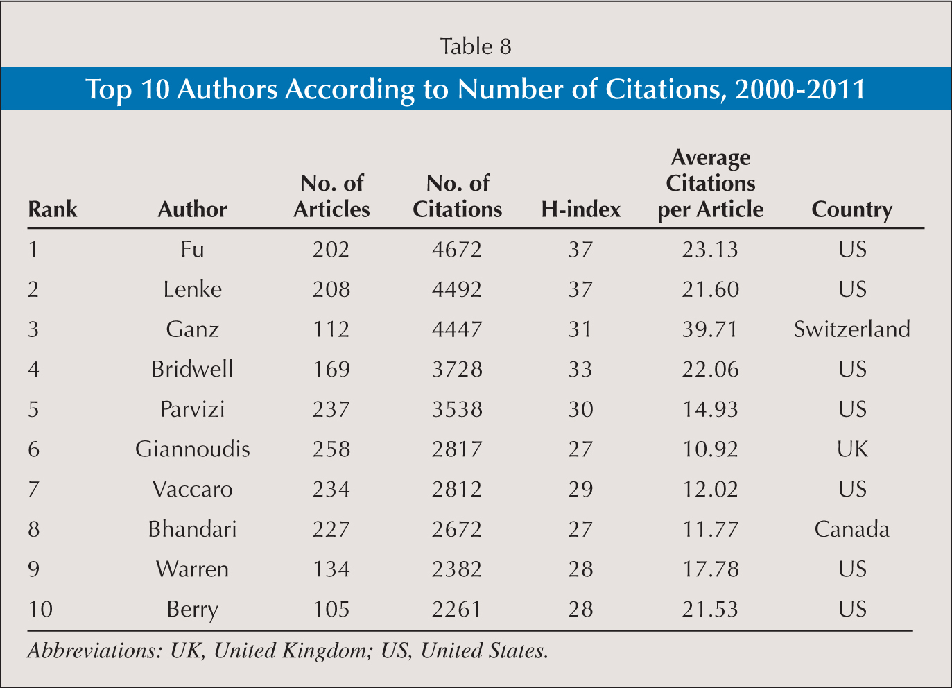 Top 10 Authors According to Number of Citations, 2000–2011