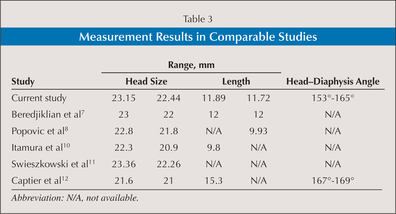 Measurement Results in Comparable Studies