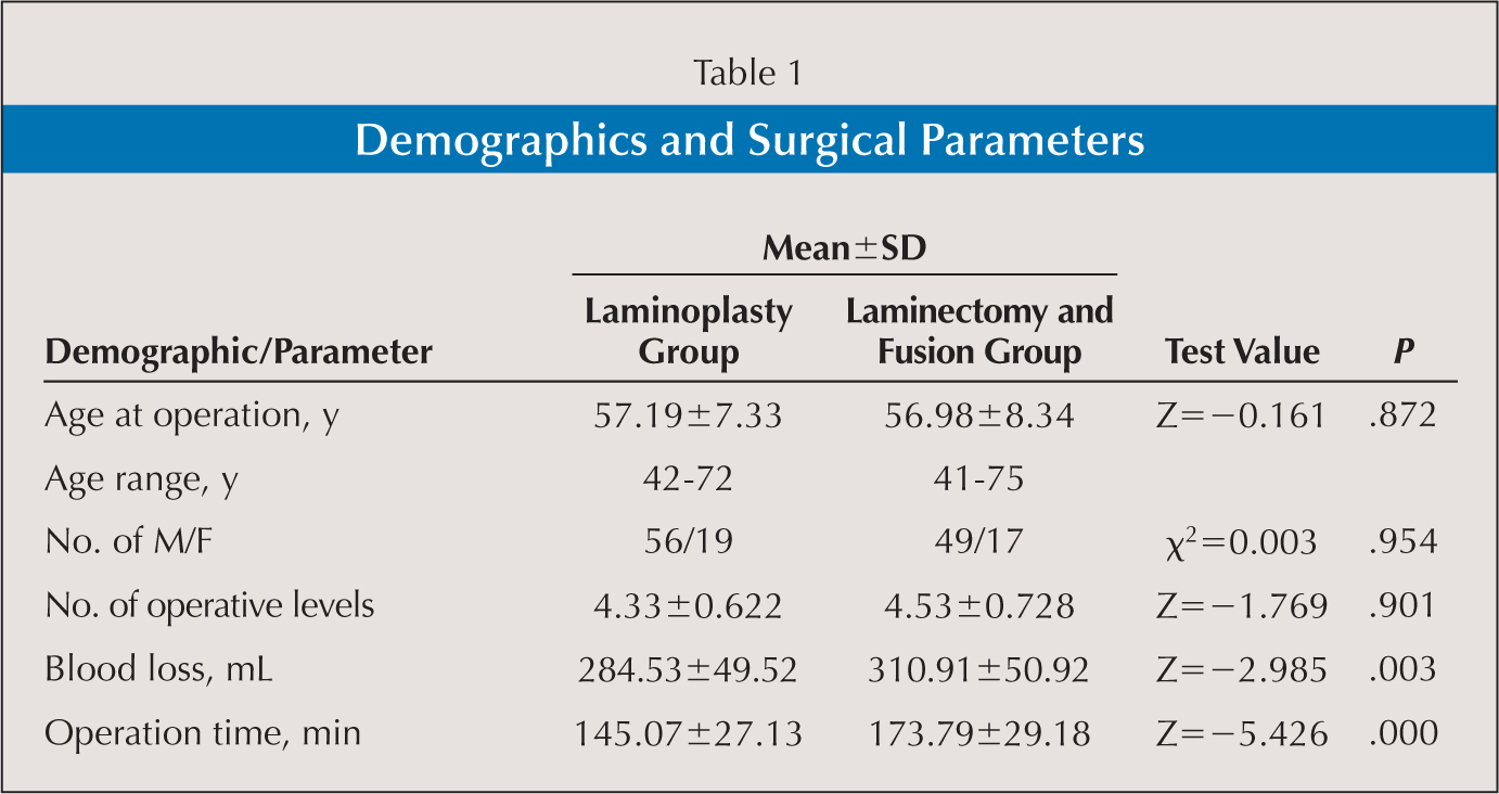 Demographics and Surgical Parameters