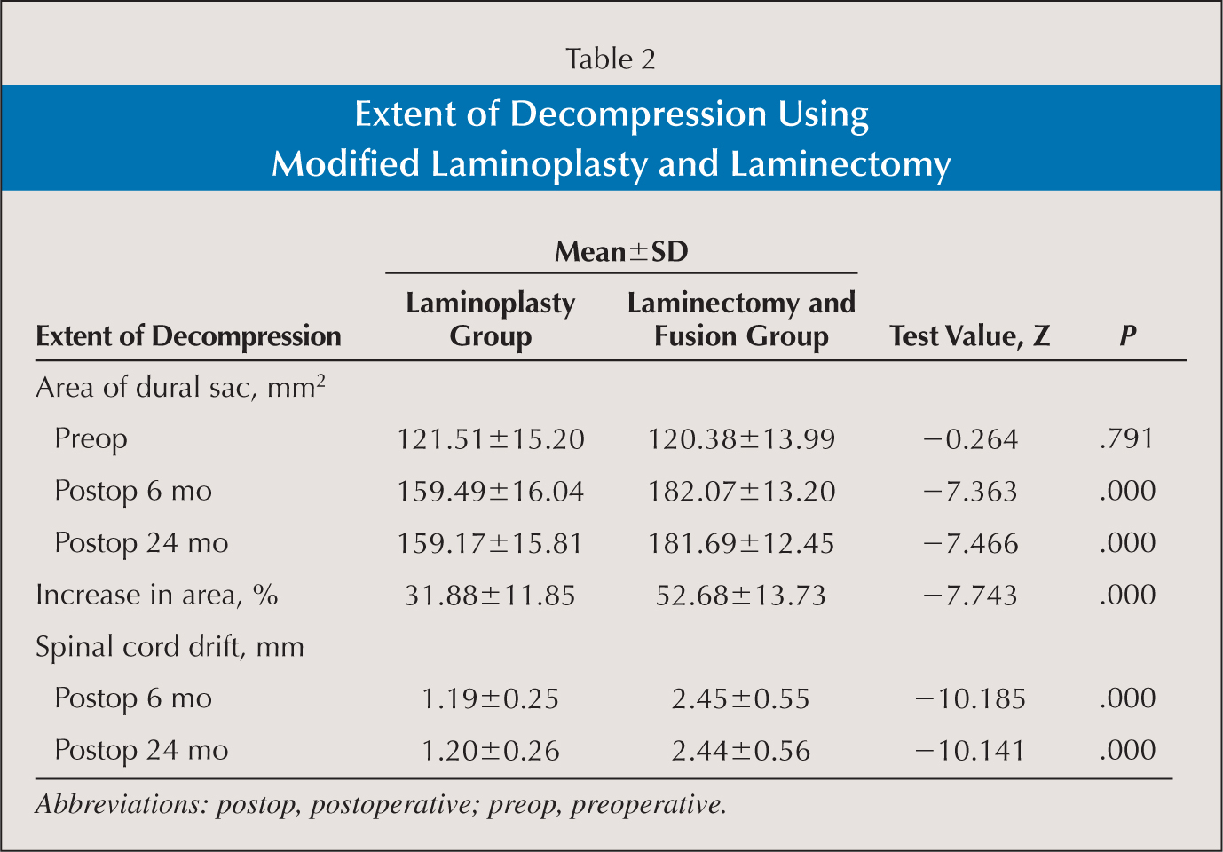 Extent of Decompression Using Modified Laminoplasty and Laminectomy