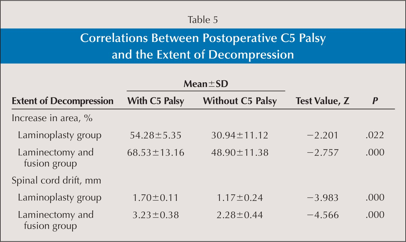 Correlations Between Postoperative C5 Palsy and the Extent of Decompression