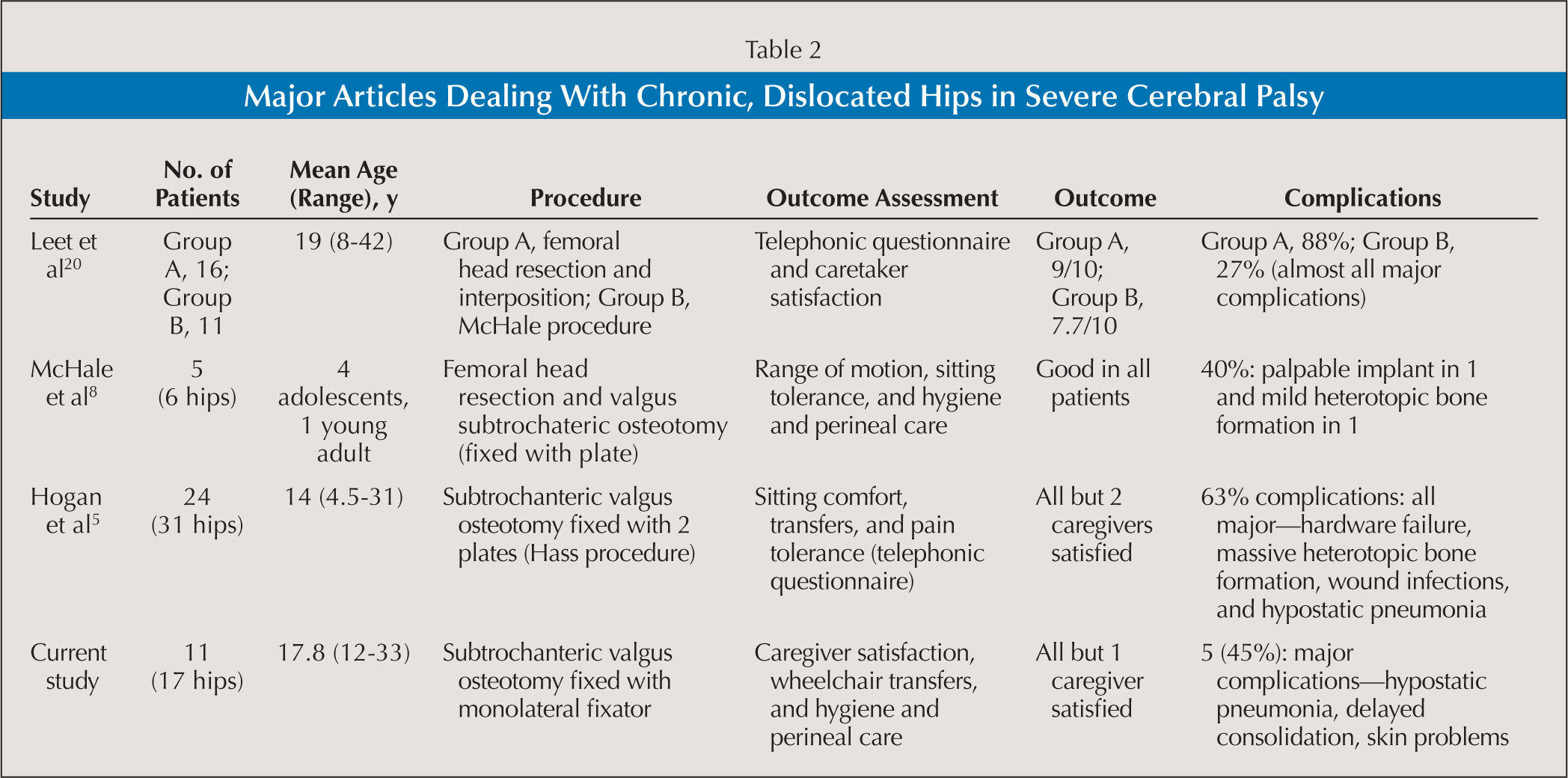 Major Articles Dealing With Chronic, Dislocated Hips in Severe Cerebral Palsy