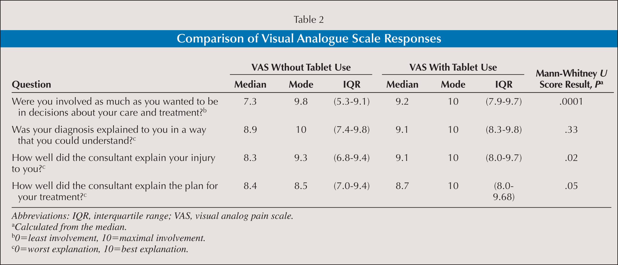 Comparison of Visual Analogue Scale Responses