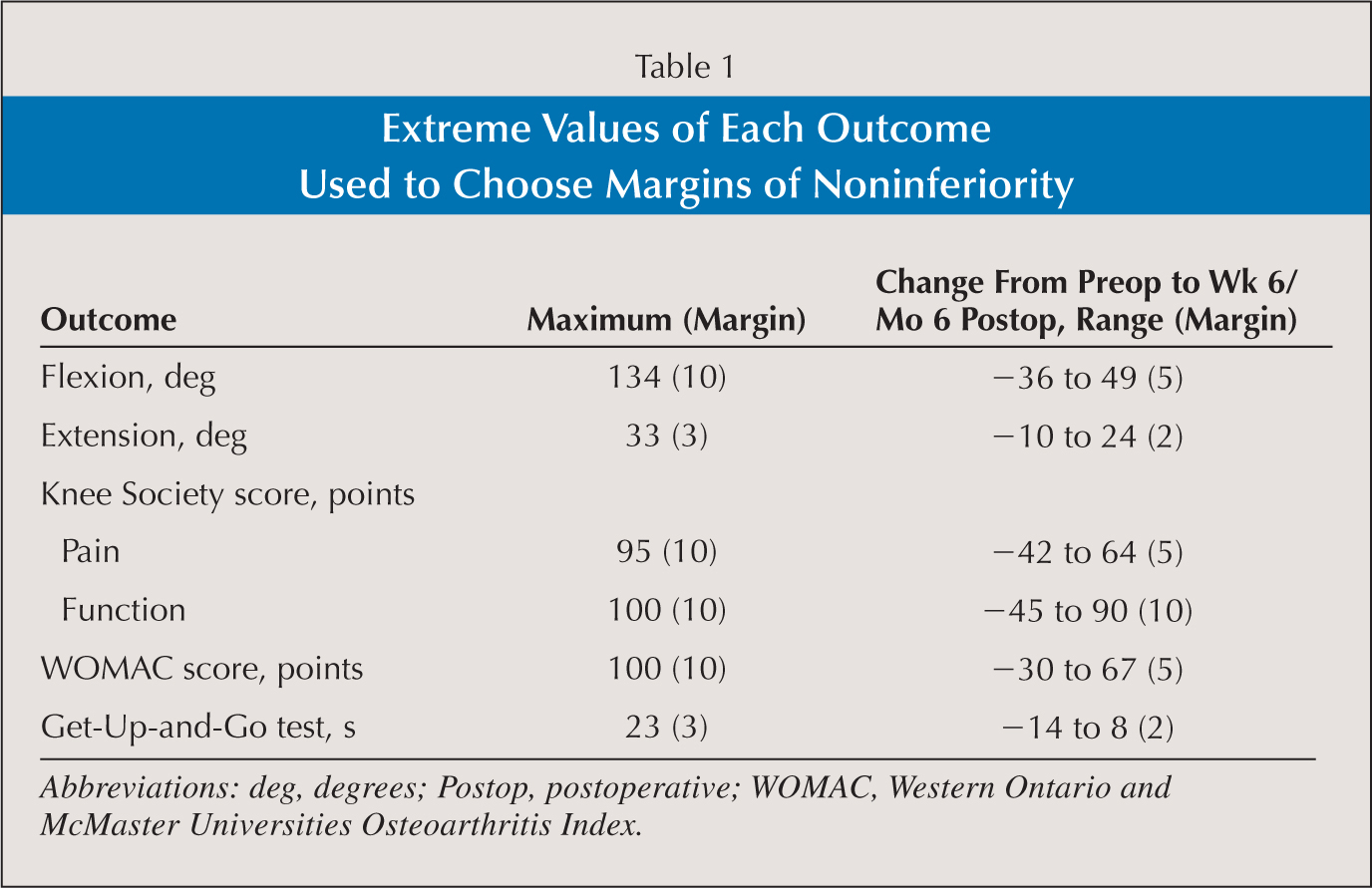 Extreme Values of Each Outcome Used to Choose Margins of Noninferiority