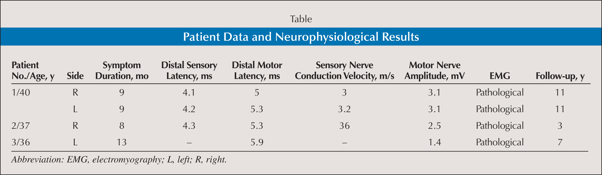 Patient Data and Neurophysiological Results