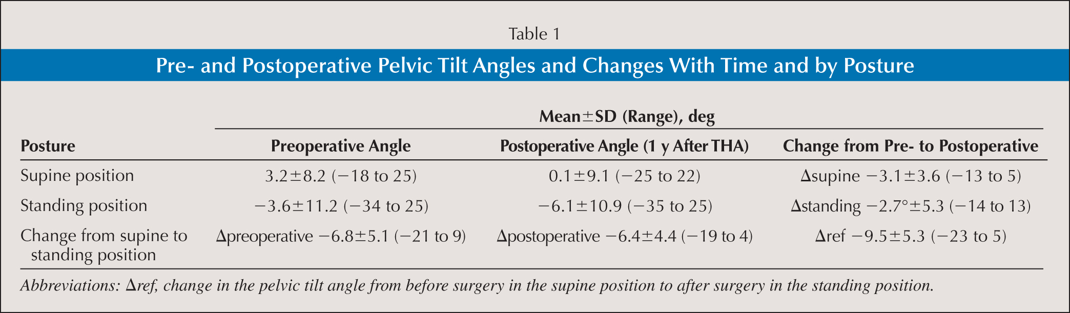 Medical abbreviations tha - Pre And Postoperative Pelvic Tilt Angles And Changes With Time And By Posture