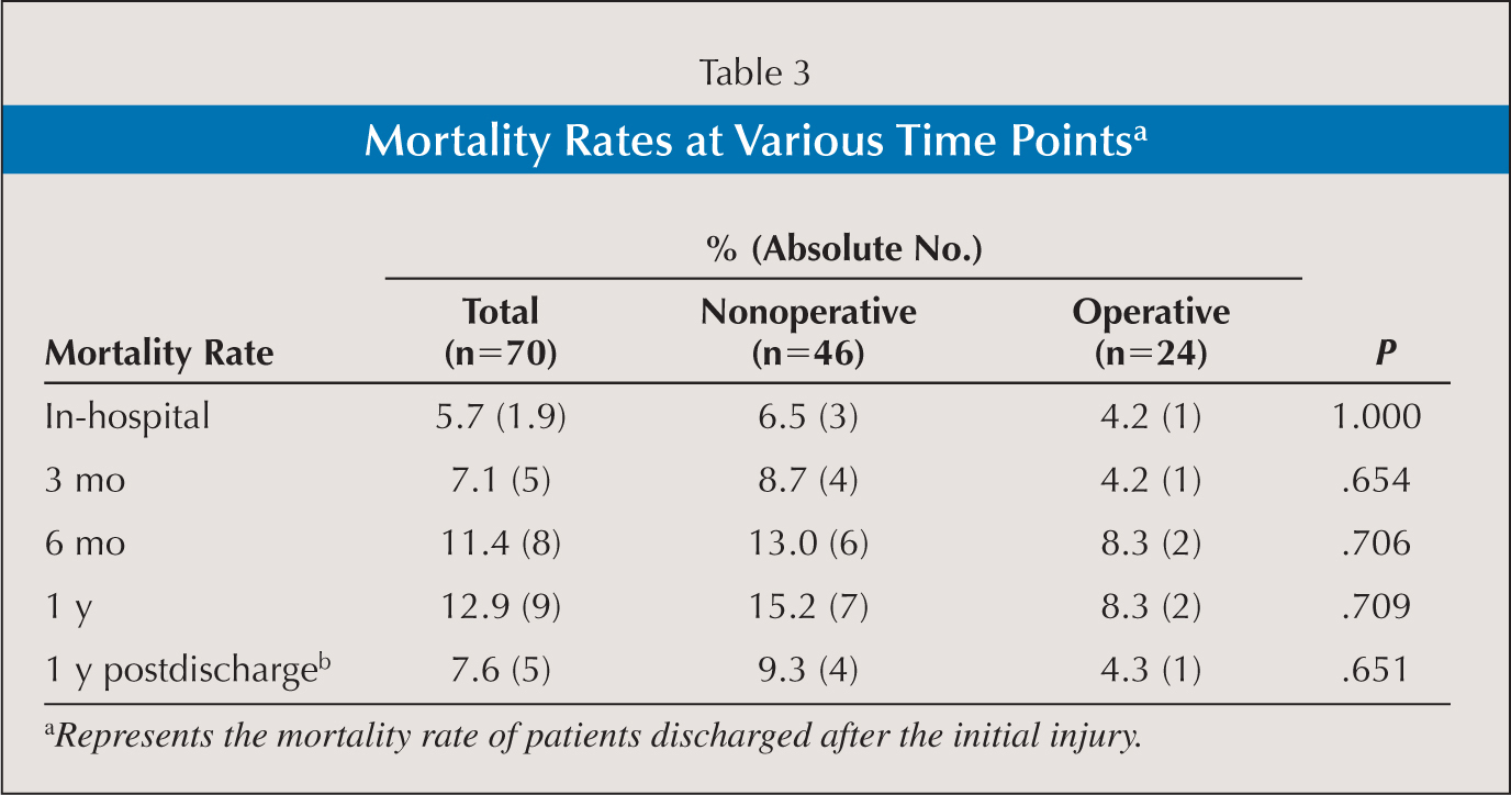 the mortality rate of tetanus patients Clostridium tetani is a gram-postive, spore-forming bacillus that causes the disease tetanus (slonczewski & foster 2011) and, hopefully, a reduction in the mortality rates of clinical tetanus even more importantly.