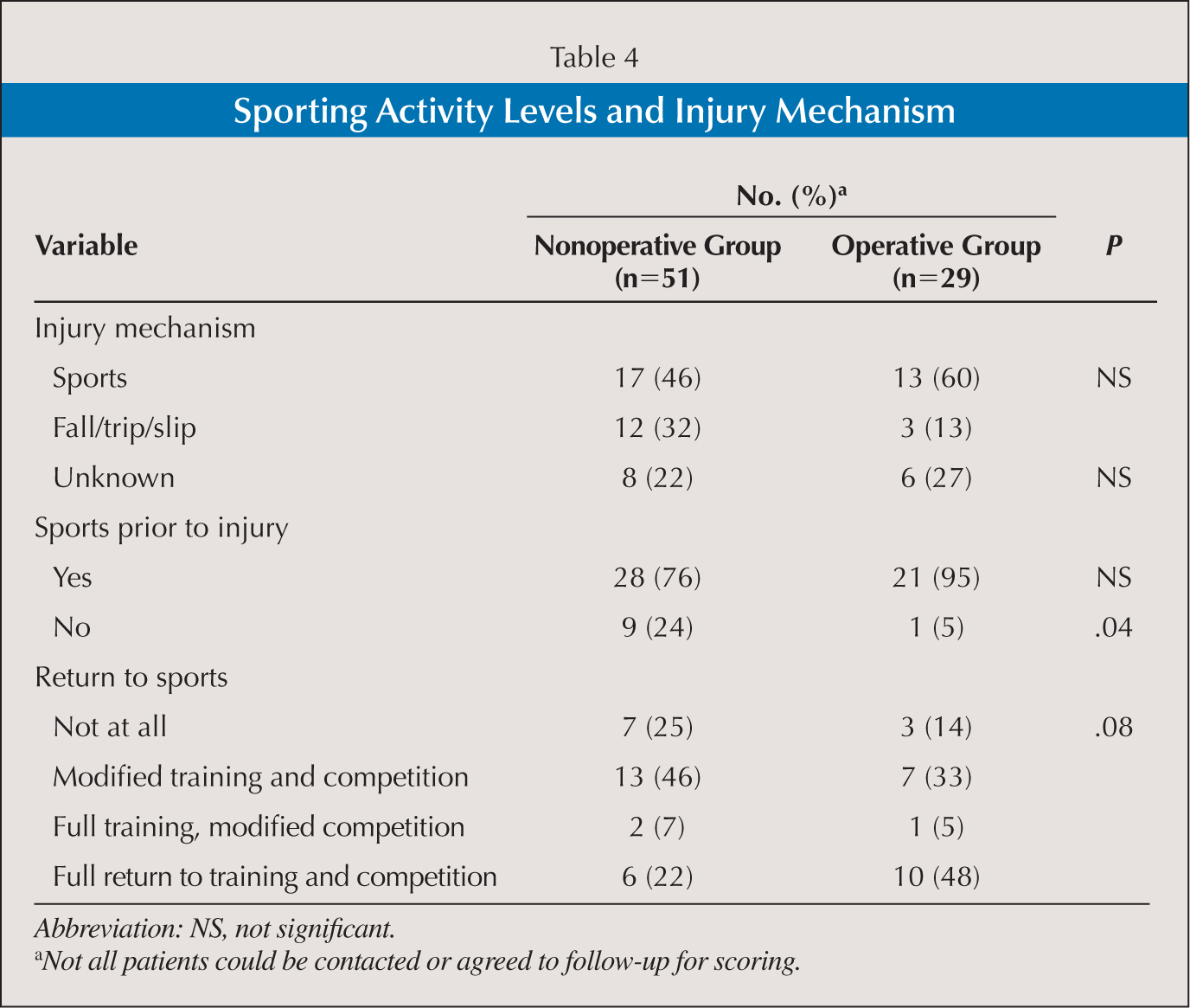 Achilles tendon rupture physical therapy - Sporting Activity Levels And Injury Mechanism
