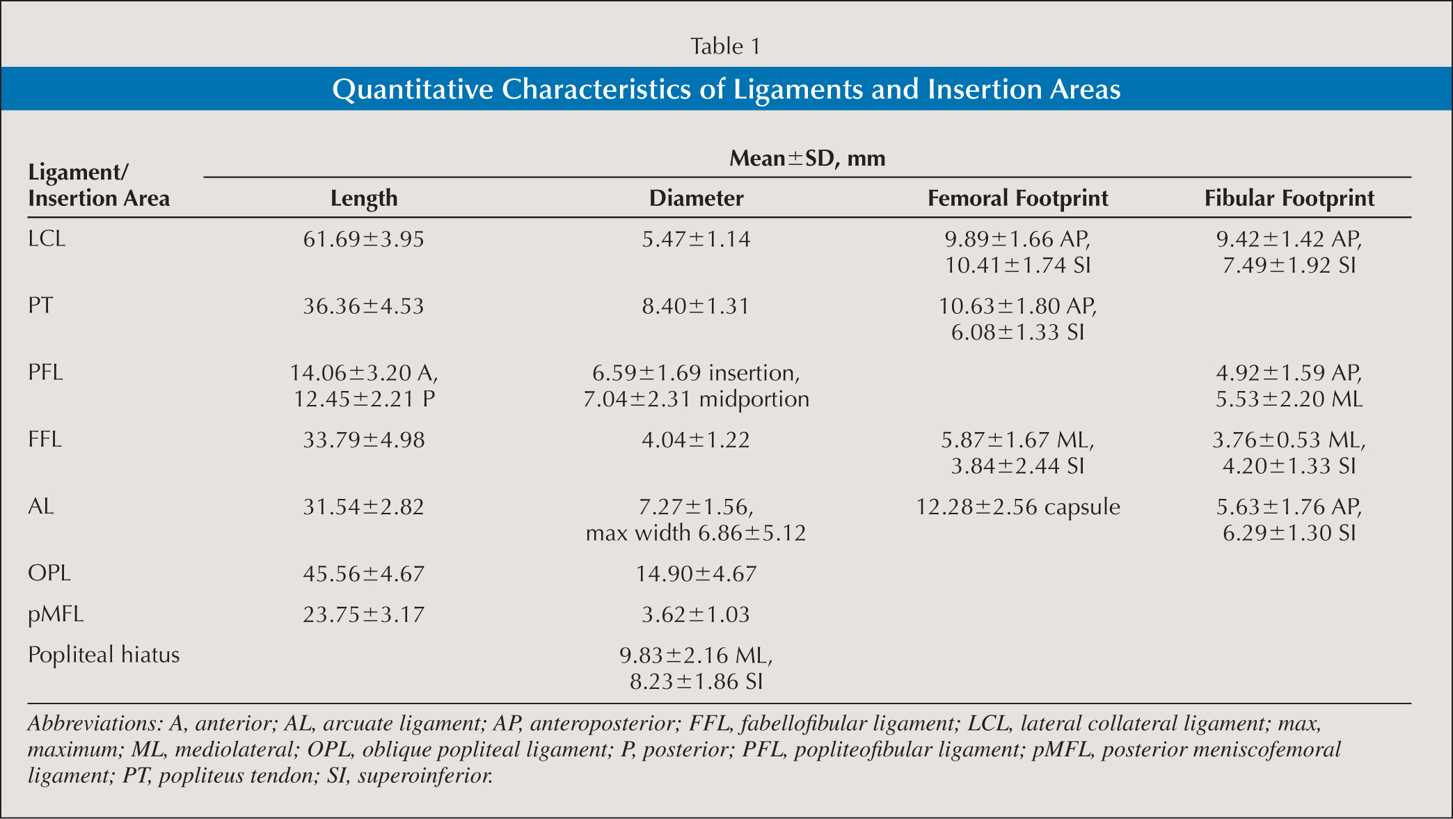 Quantitative Characteristics of Ligaments and Insertion Areas