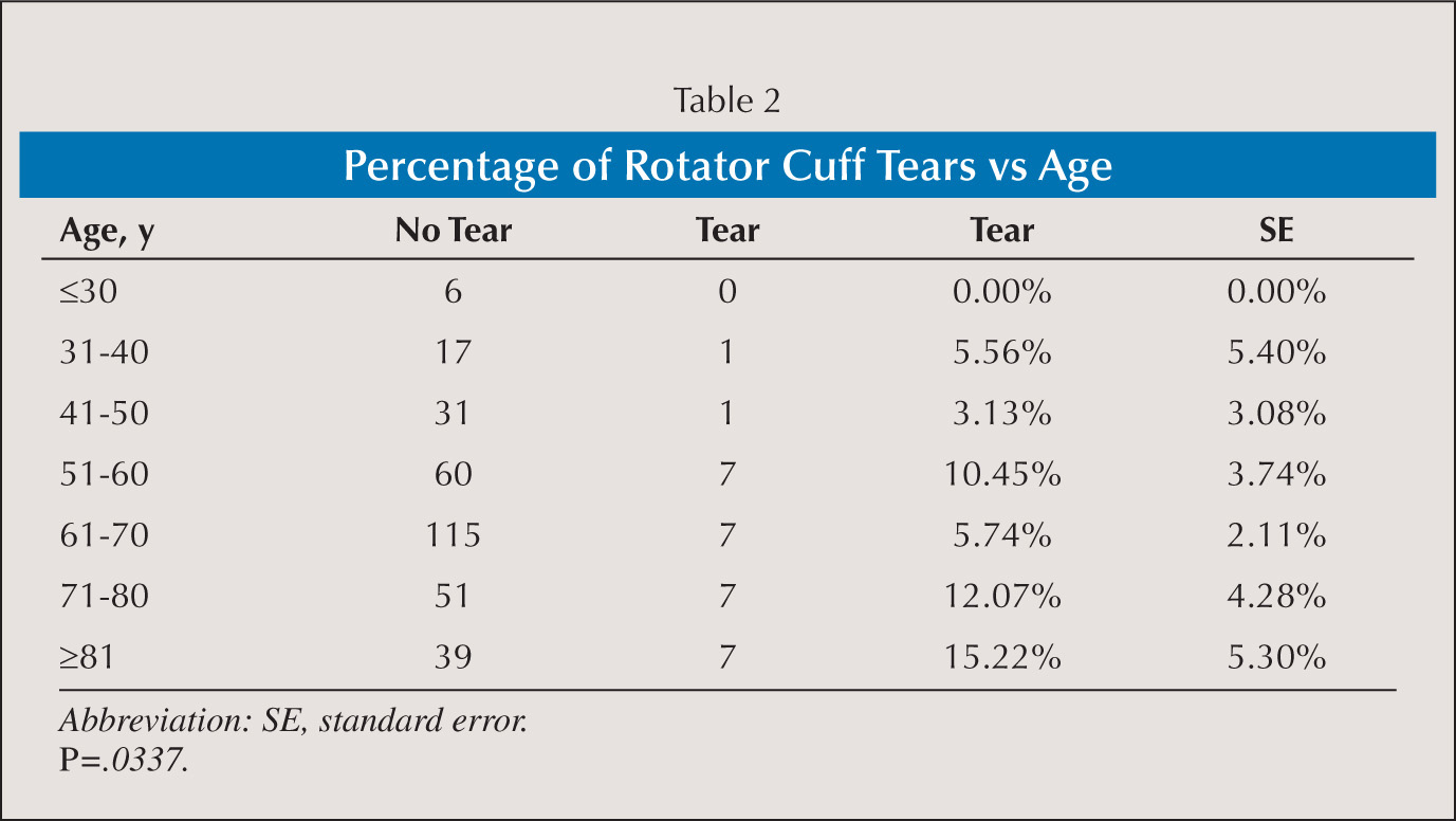 Percentage of Rotator Cuff Tears vs Age