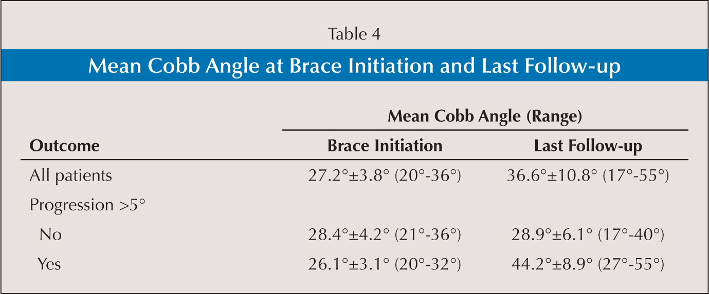 Mean Cobb Angle at Brace Initiation and Last Follow-up