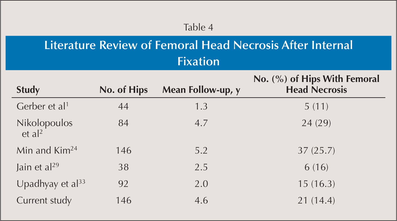 Literature Review of Femoral Head Necrosis After Internal Fixation