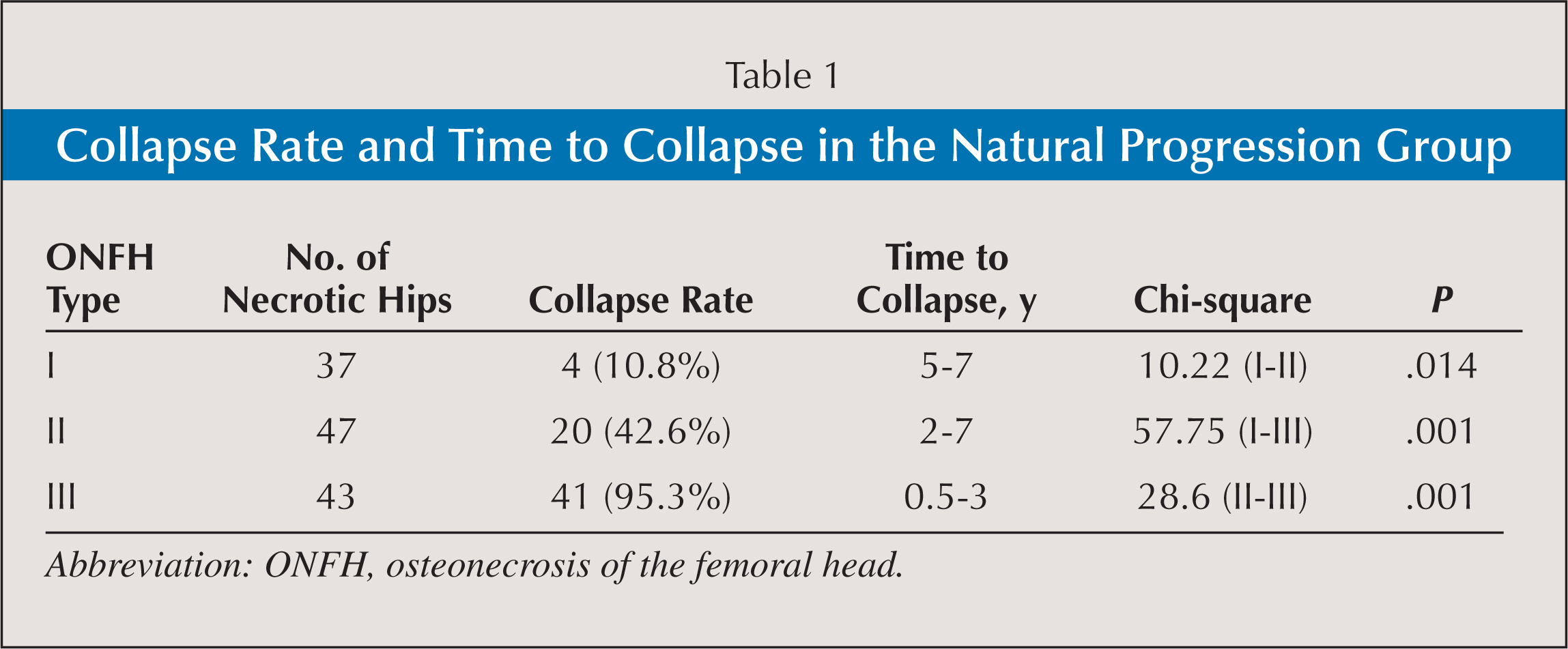 Collapse Rate and Time to Collapse in the Natural Progression Group