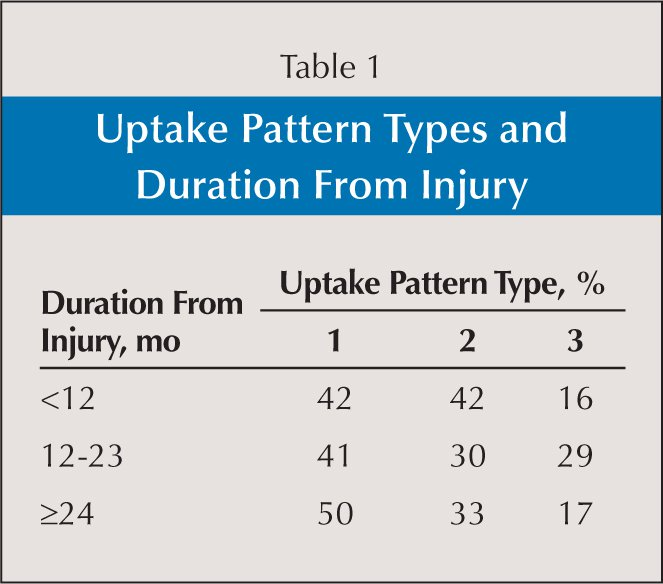 Uptake Pattern Types and Duration From Injury