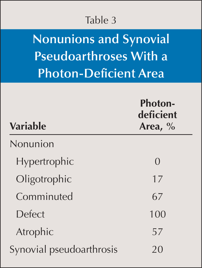 Nonunions and Synovial Pseudoarthroses With a Photon-Deficient Area