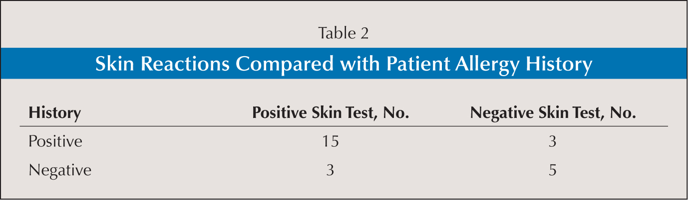 Skin Reactions Compared with Patient Allergy History