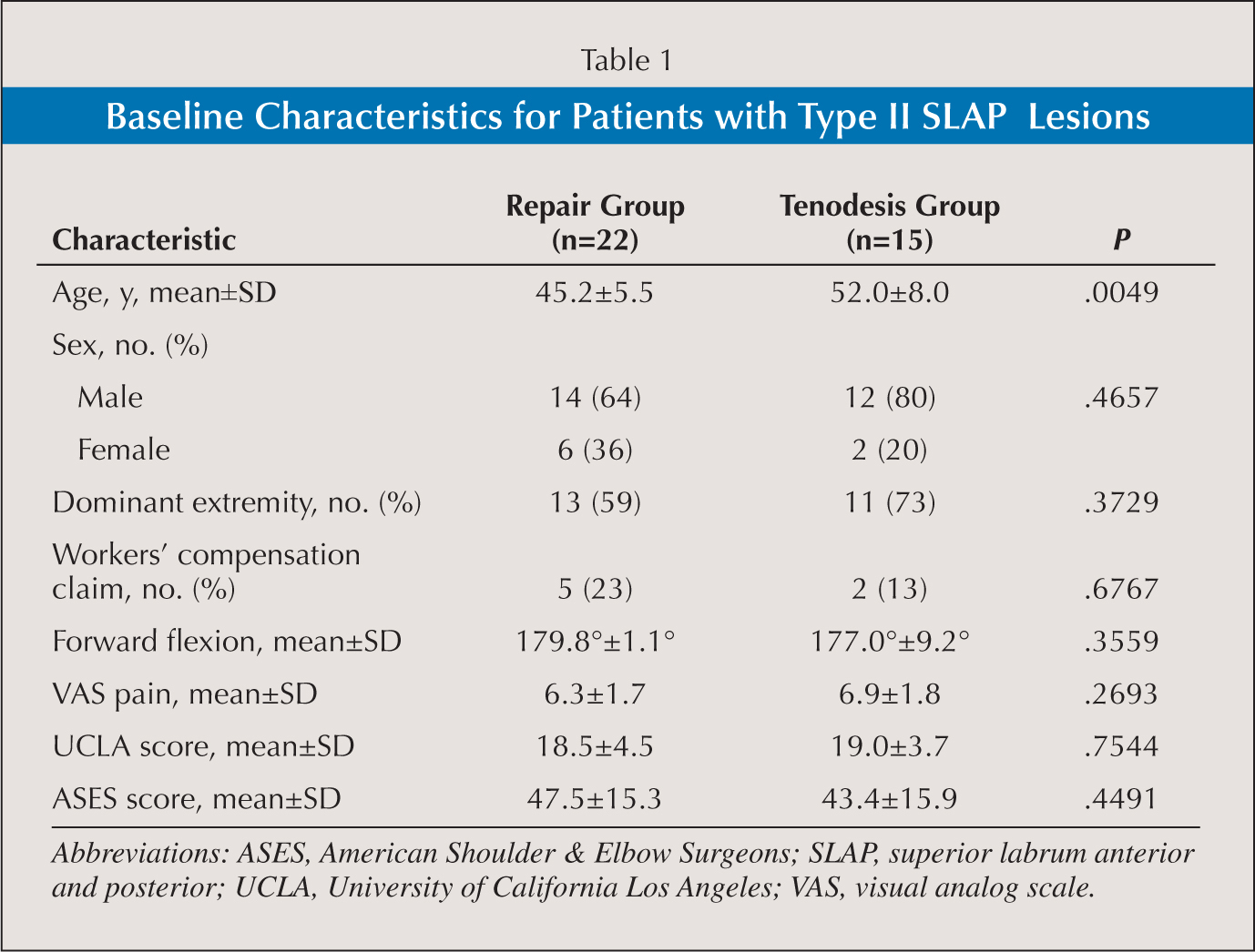 Baseline Characteristics for Patients with Type II SLAP Lesions