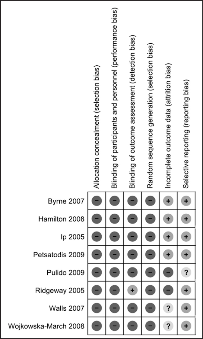 Review authors' judgments about each risk of bias item for each included study.