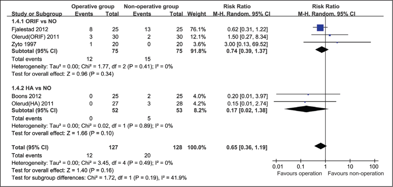 Forest plot for avascular necrosis between operative group and nonoperative group. Abbreviations: CI, confidence interval; HA, hemiarthroplasty; M-H, Mantel-Haenszel; NO, nonoperation; ORIF, open reduction and internal fixation.