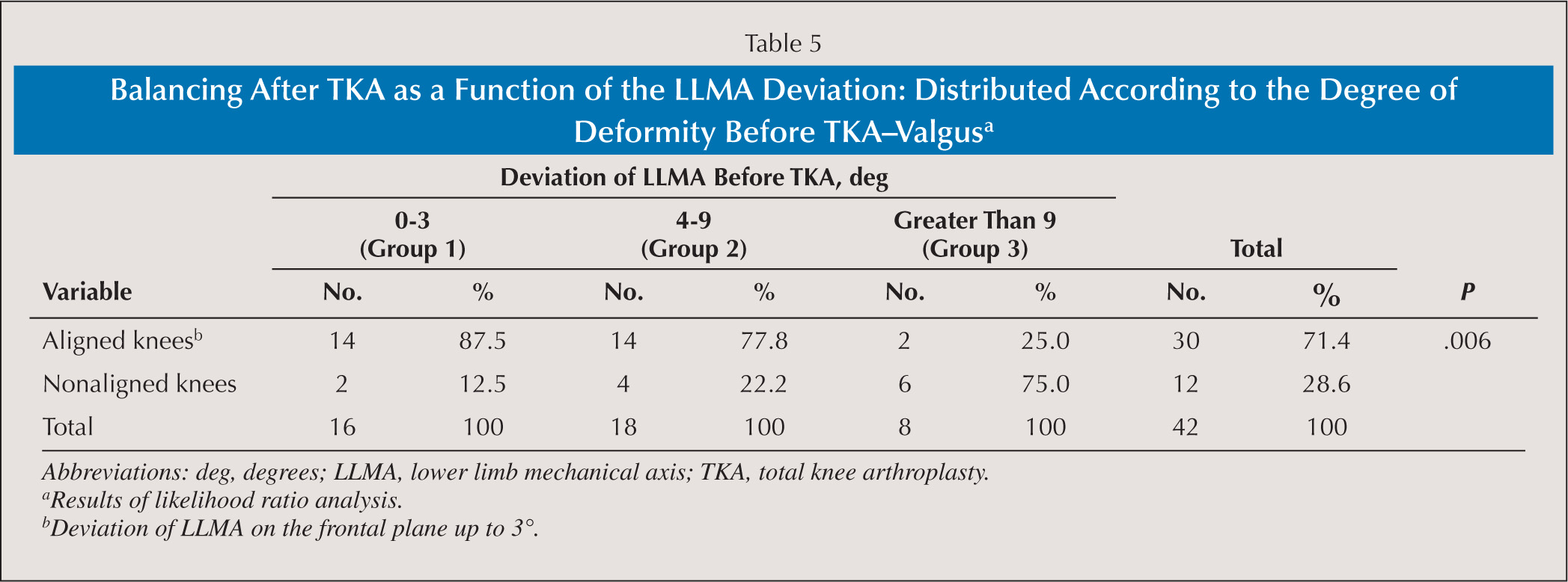 Balancing After TKA as a Function of the LLMA Deviation: Distributed According to the Degree of Deformity Before TKA–Valgusa