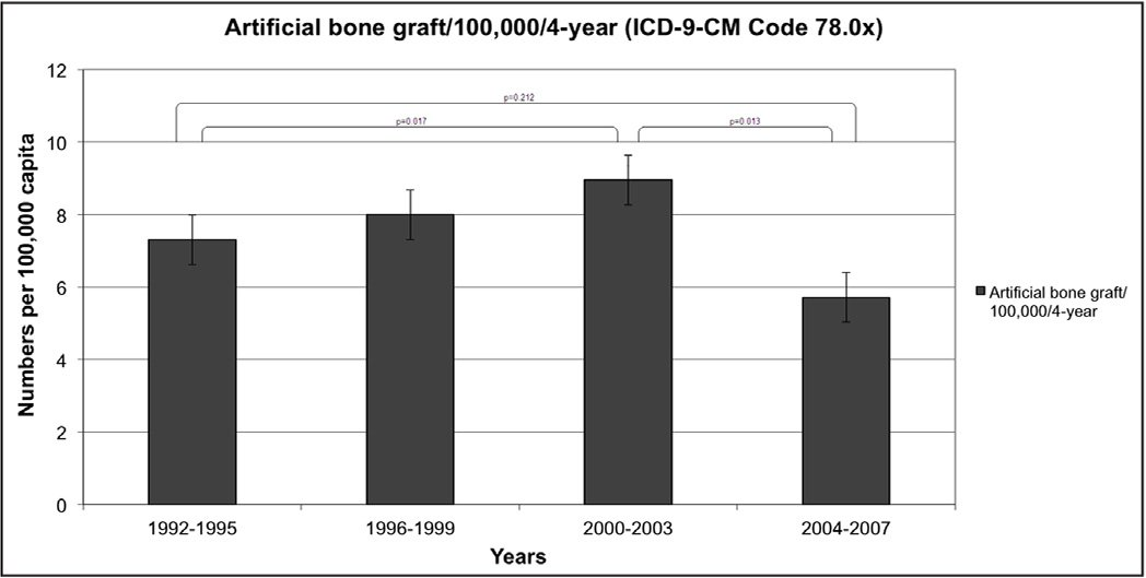 The trend of allogeneic and artificial bone grafting per 100,000 capita, categorized into 4 groups of 4 years.