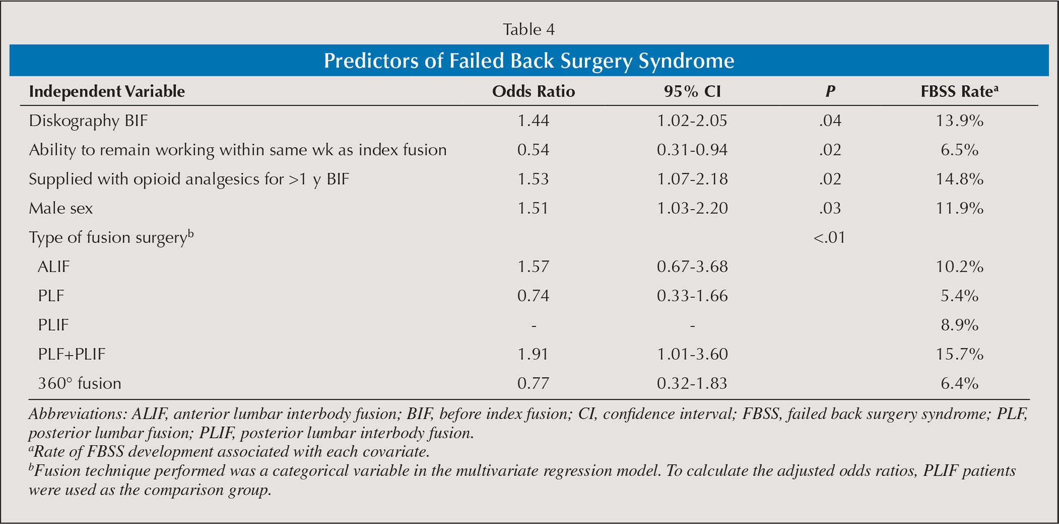 Predictors of Failed Back Surgery Syndrome