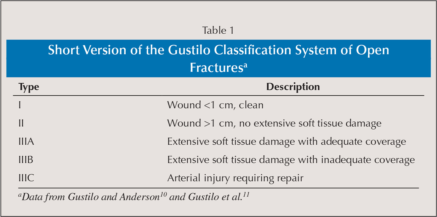 Short Version of the Gustilo Classification System of Open Fracturesa