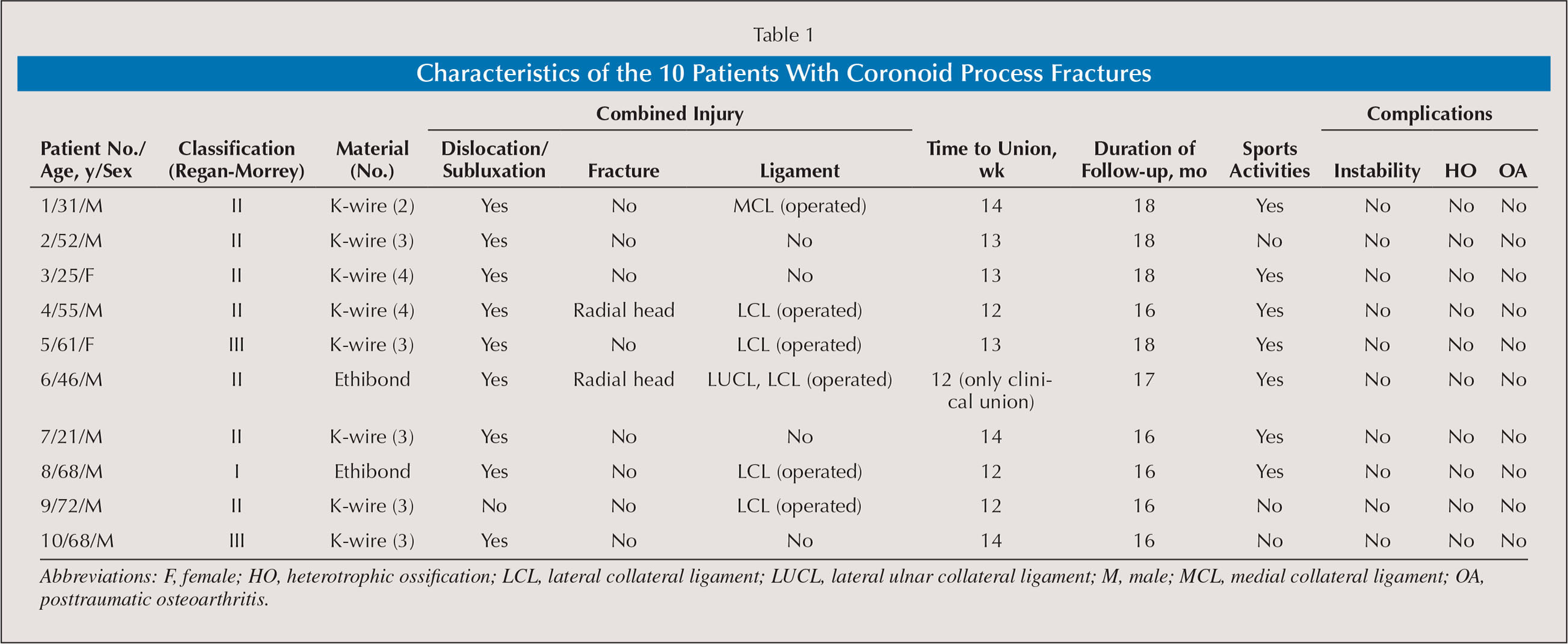 Characteristics of the 10 Patients With Coronoid Process Fractures