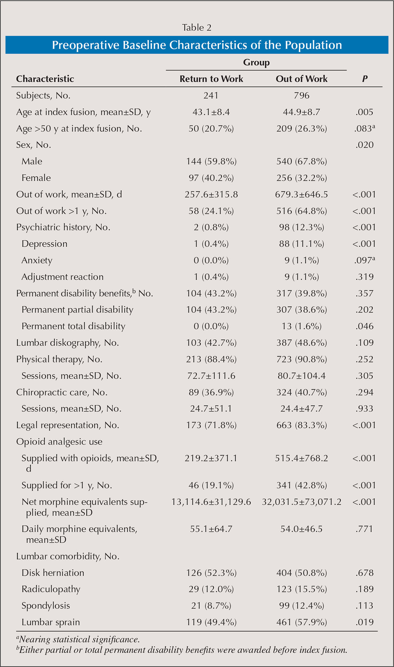 Preoperative Baseline Characteristics of the Population