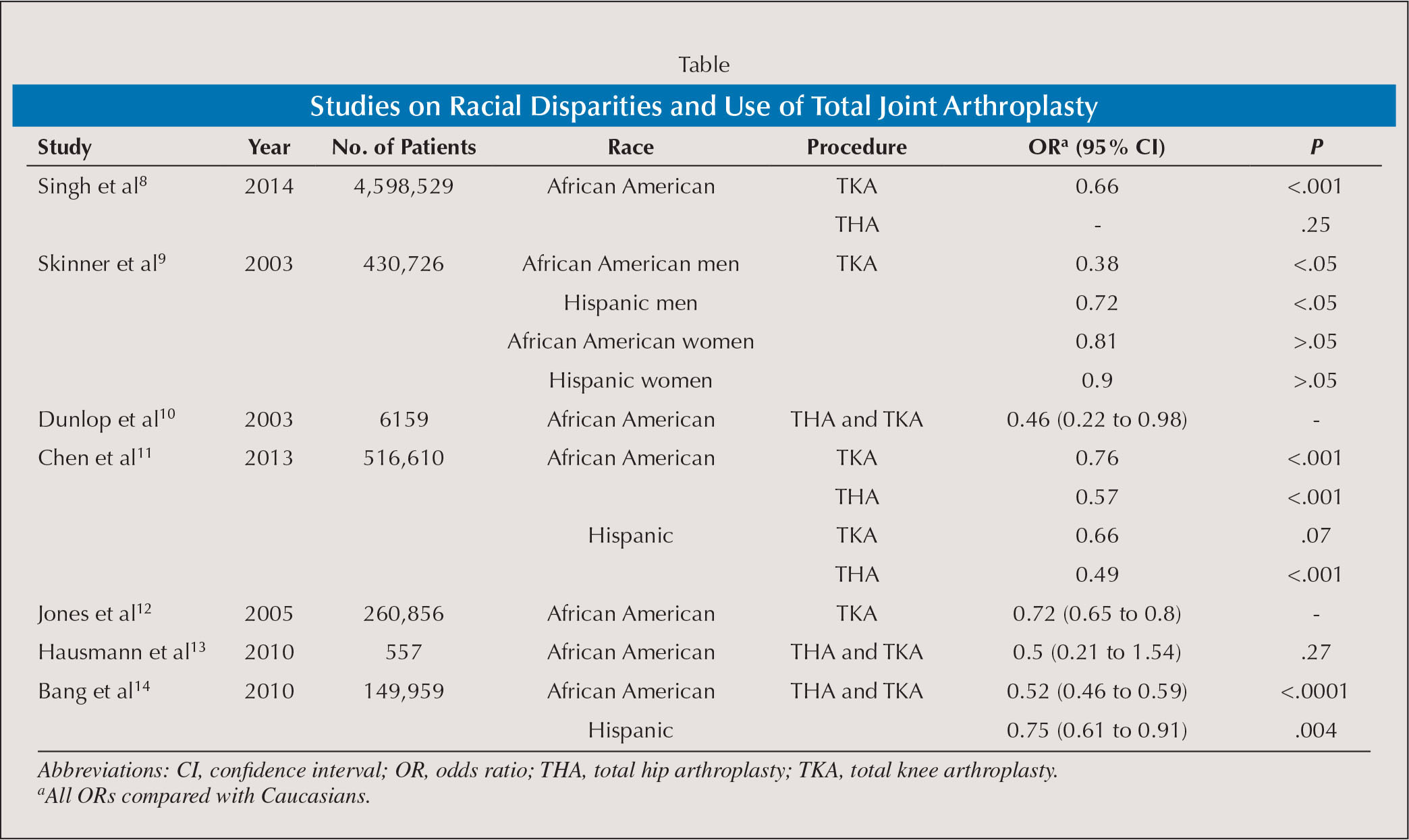 Studies on Racial Disparities and Use of Total Joint Arthroplasty