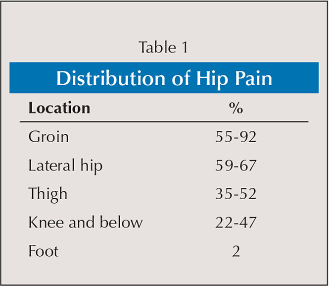 Distribution of Hip Pain