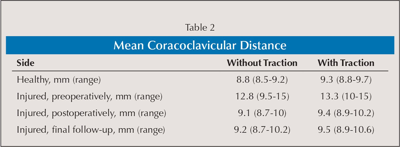 Mean Coracoclavicular Distance