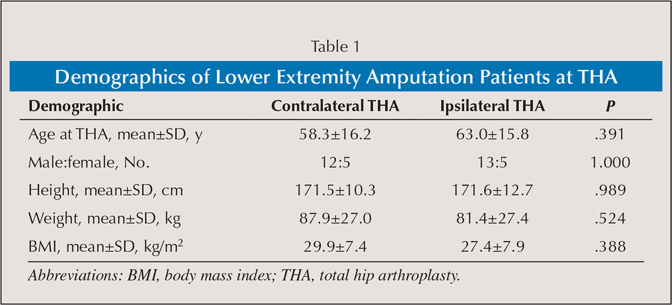 Demographics of Lower Extremity Amputation Patients at THA